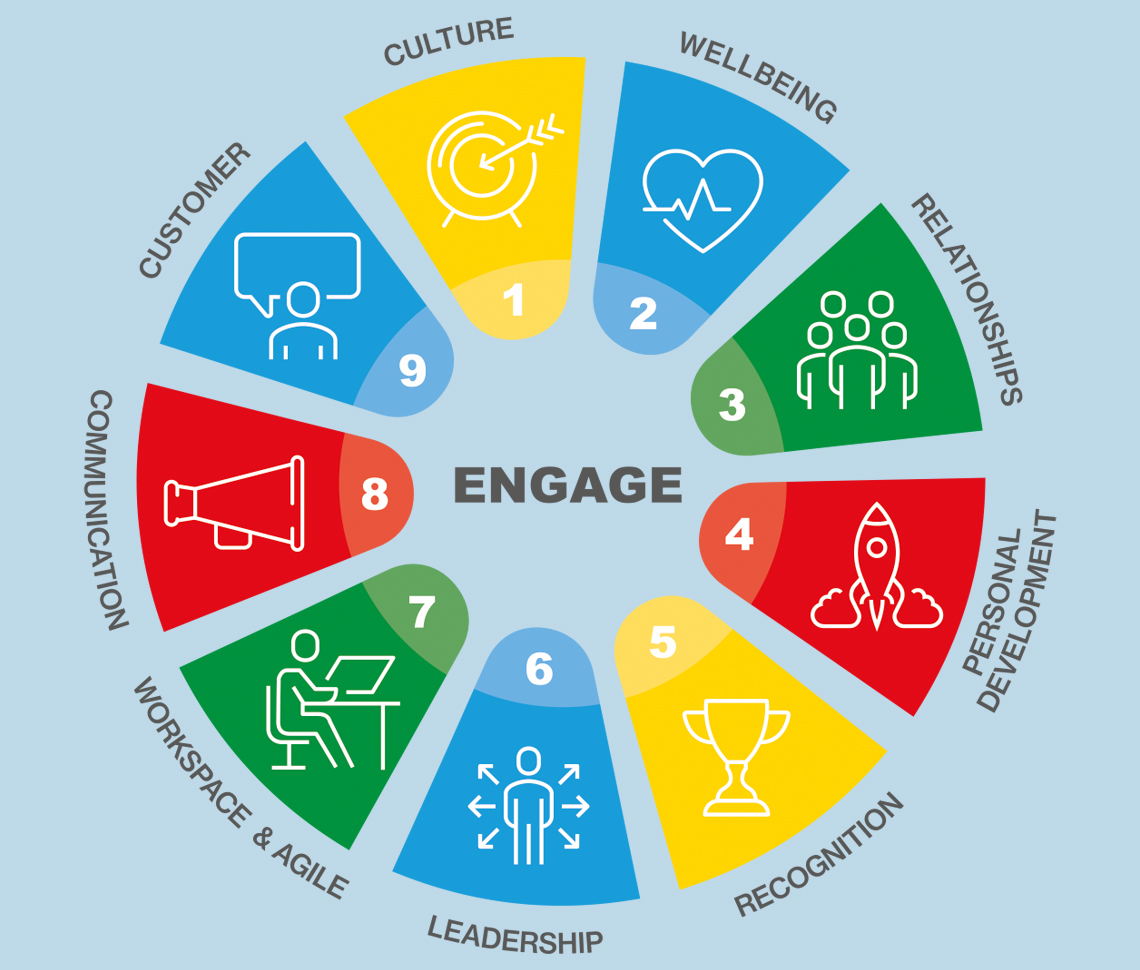 Graphic of Engage programme pillars