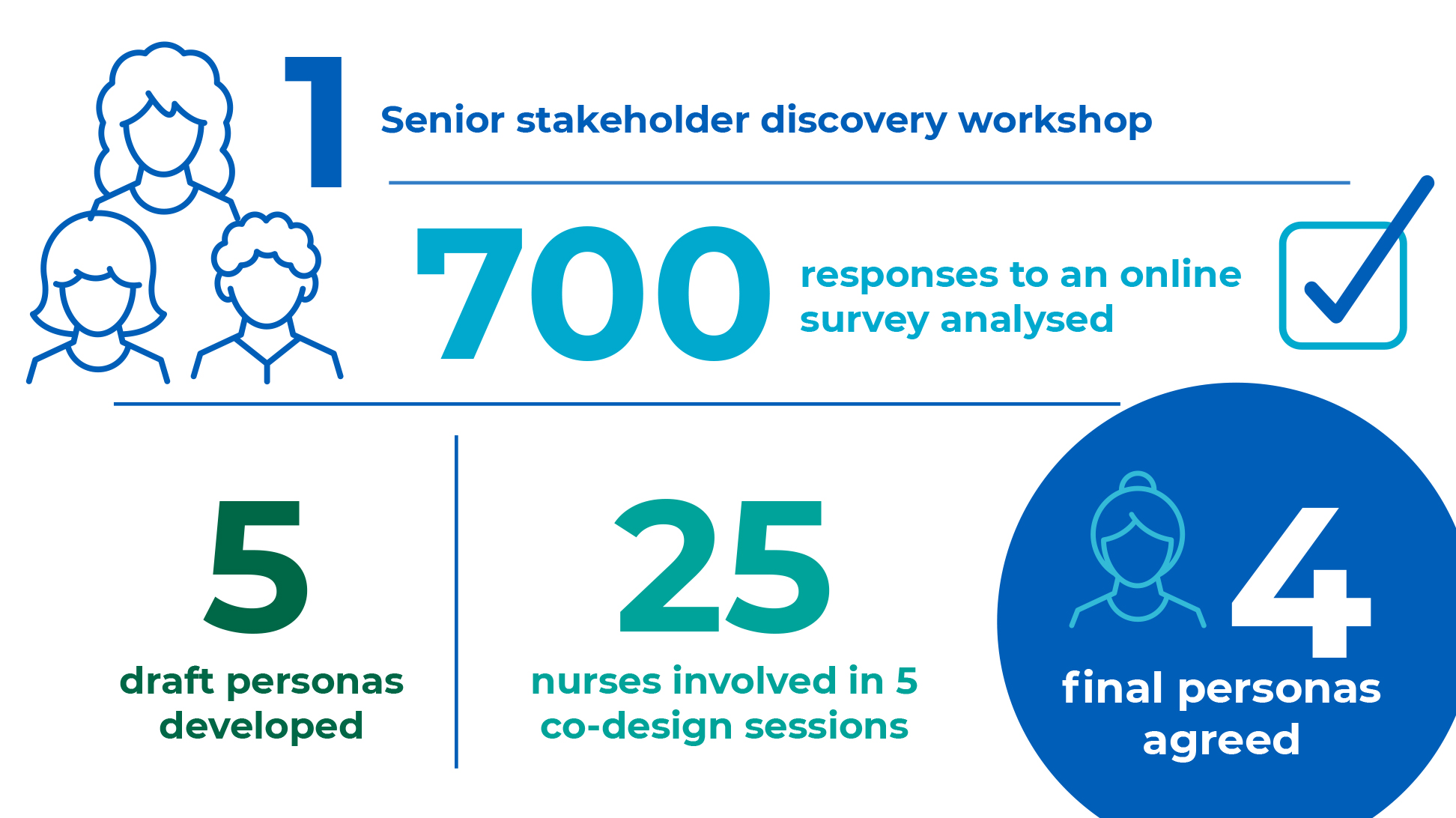 Image of graphic with key stats about NHSP workshops