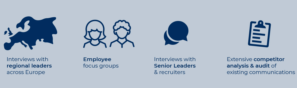 Graphic with text 'Interviews with regional leaders across Europe', 'Employee focus groups', 'Interviews with Senior Leaders & recruiters' and 'Extensive competitor analysis & audit of existing communications'.